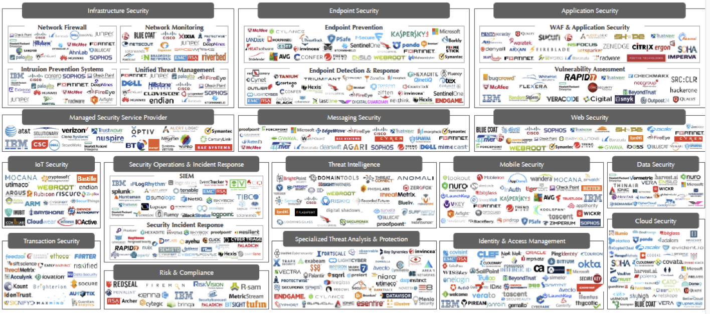 Cybersecurity landscape is complex.