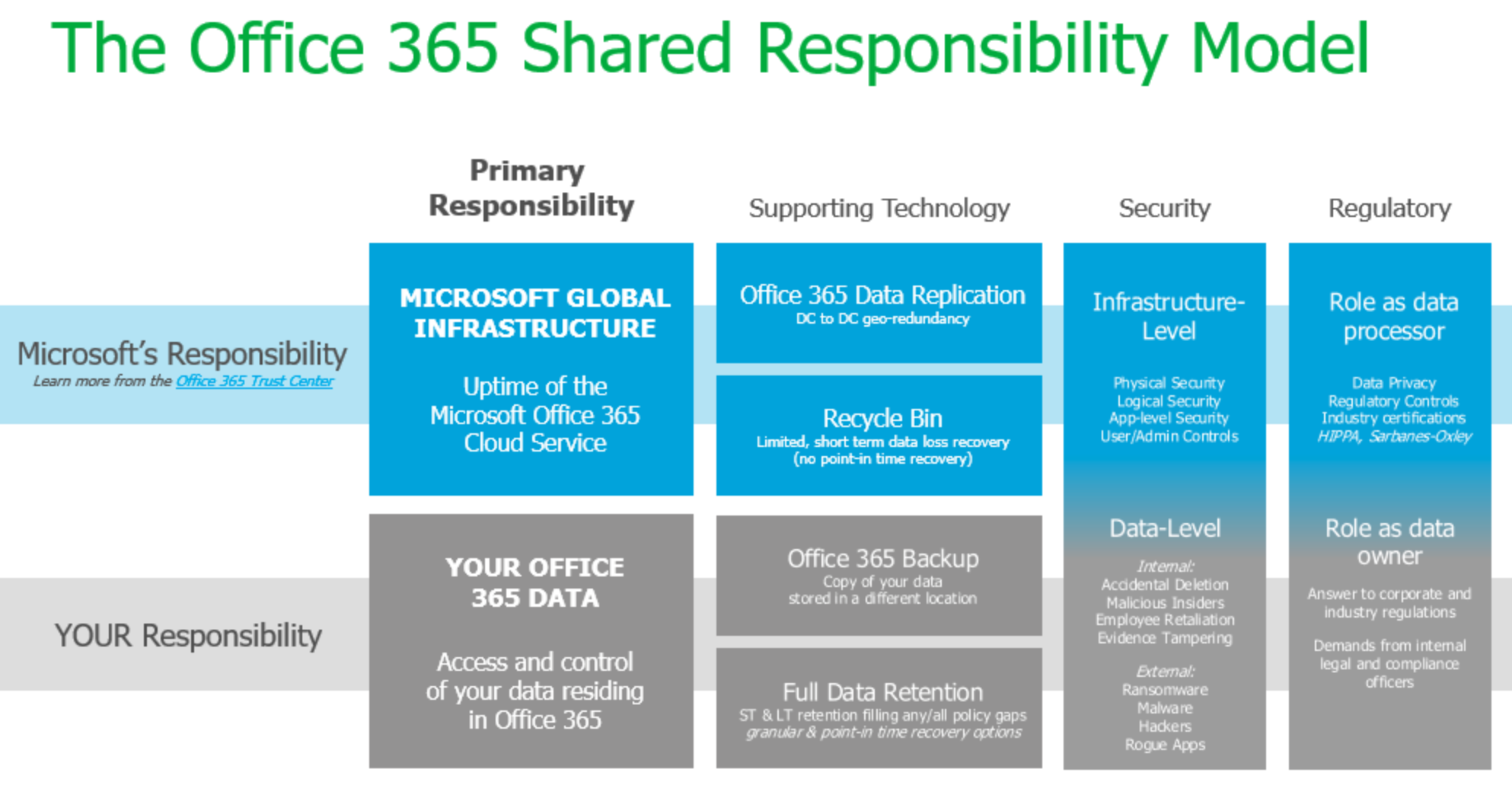 MS_office 365 Shared Responsibility Model
