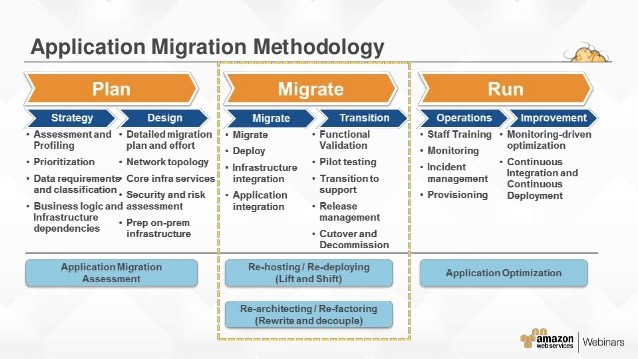 application migration methodology flow chart from amazon webinars